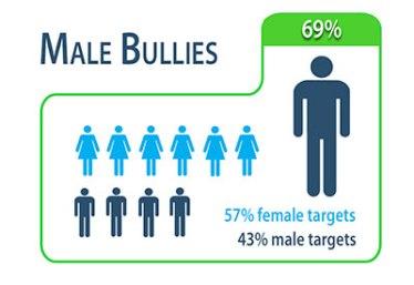 2014-ig-male-bullies